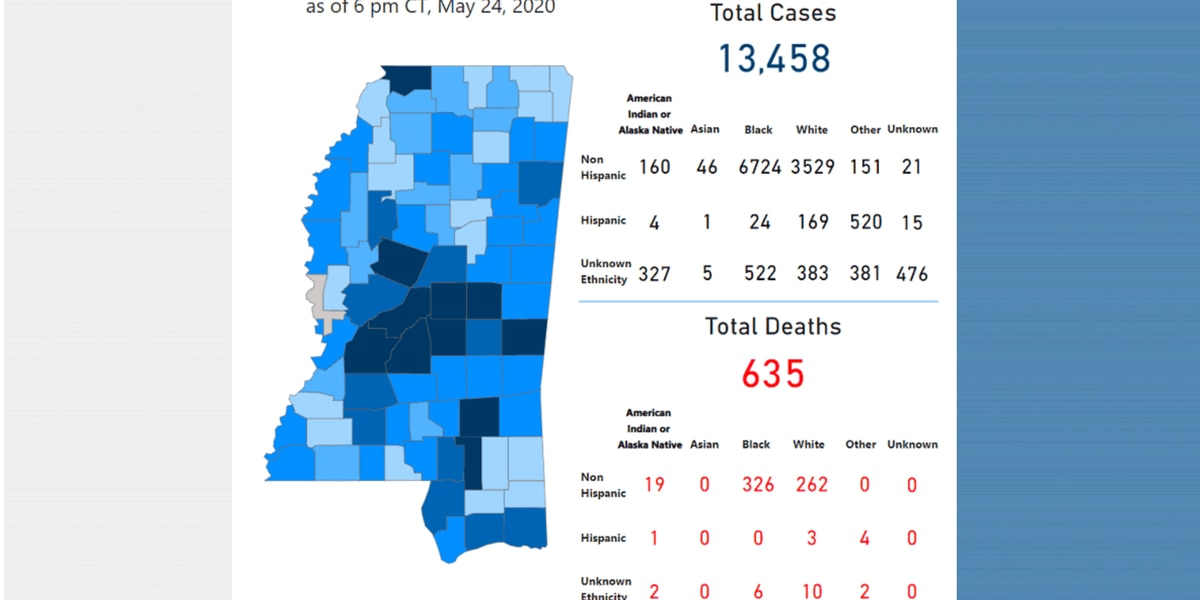 206 new COVID-19 cases, 10 new deaths reported Monday in Mississippi