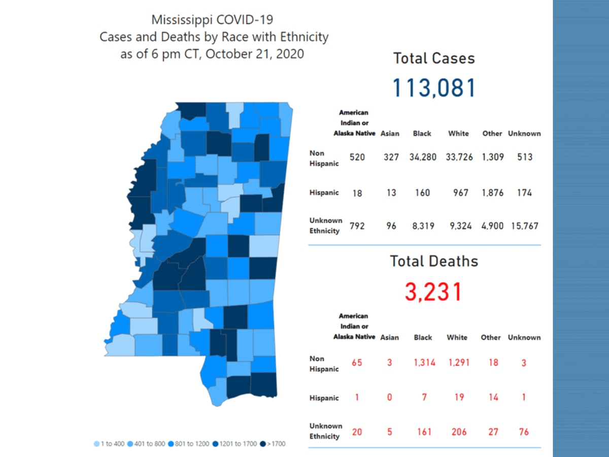 958 new COVID-19 cases, 8 new deaths reported Thursday in Mississippi