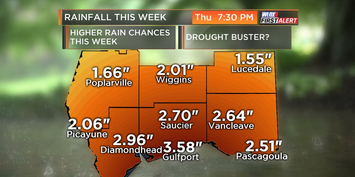 Significant rain expected this week... Finally!